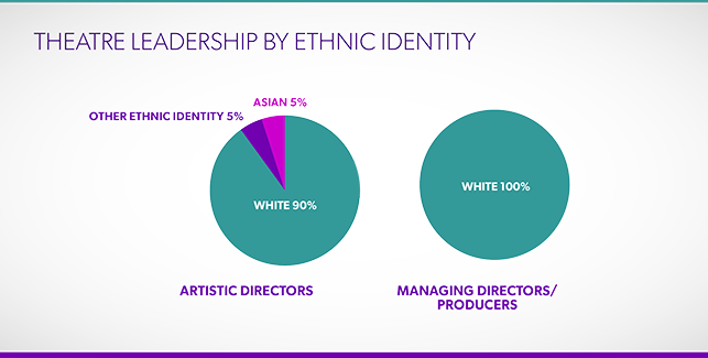Arts leadership by ethnicity